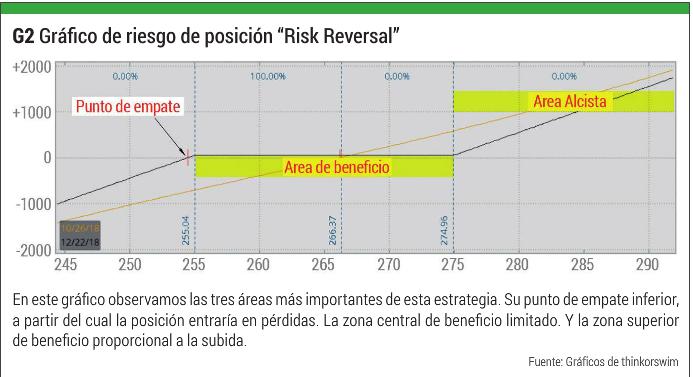G2Gr%C3%A1fico-de-riesgo-de-posici%C3%B3n-%E2%80%9CRisk-Reversal%E2%80%9D.png