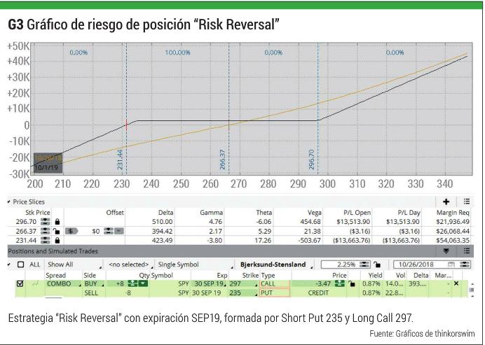 G3Gr%C3%A1fico-de-riesgo-de-posici%C3%B3n-%E2%80%9CRisk-Reversal%E2%80%9D.png