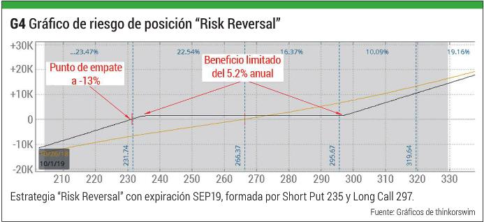 G4Gr%C3%A1fico-de-riesgo-de-posici%C3%B3n-%E2%80%9CRisk-Reversal%E2%80%9D.png