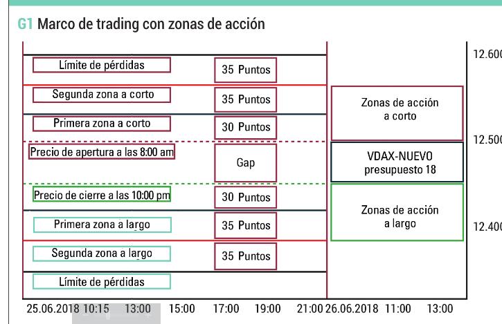 El gráfico muestra el marco comercial y las zonas de acción para el FDAX con un precio VDAX-NUEVO por debajo de 20. Los precios de apertura y cierre también pueden revertirse.